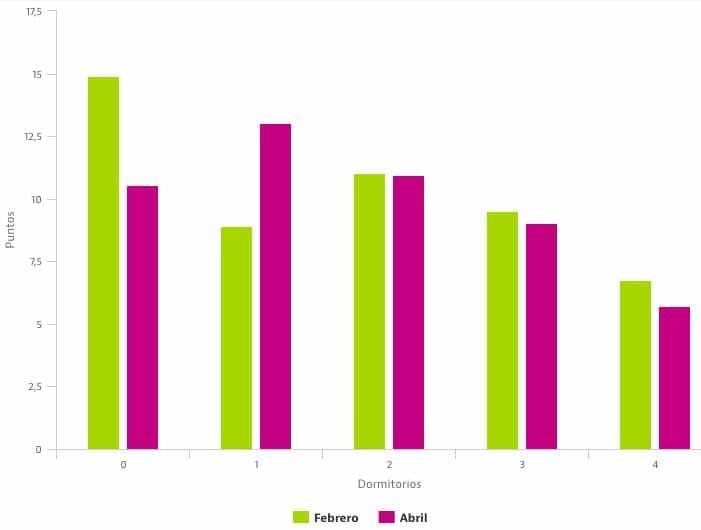 Graphique sur l'augmentation des locations d'appartements à Barcelone