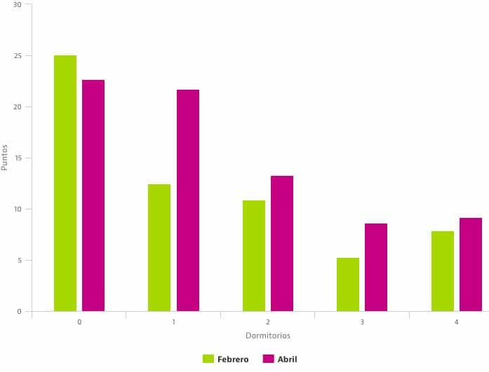 Graphique sur la hausse de la locations d'appartements à Madrid