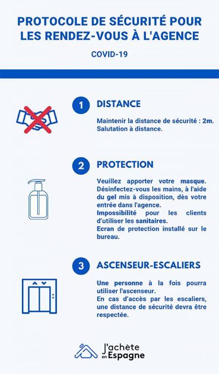 Infographie sur le protocole à respecter lors des rendez-vous à l'agence