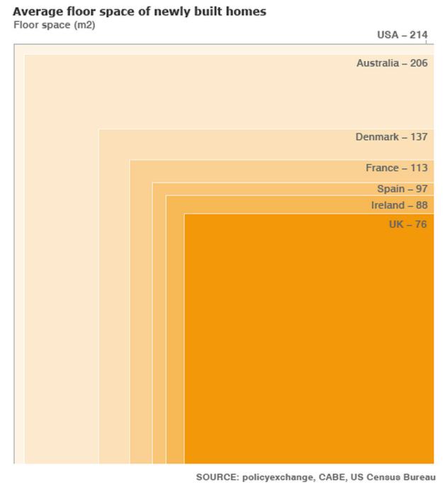 Surface moyenne des habitations par pays
